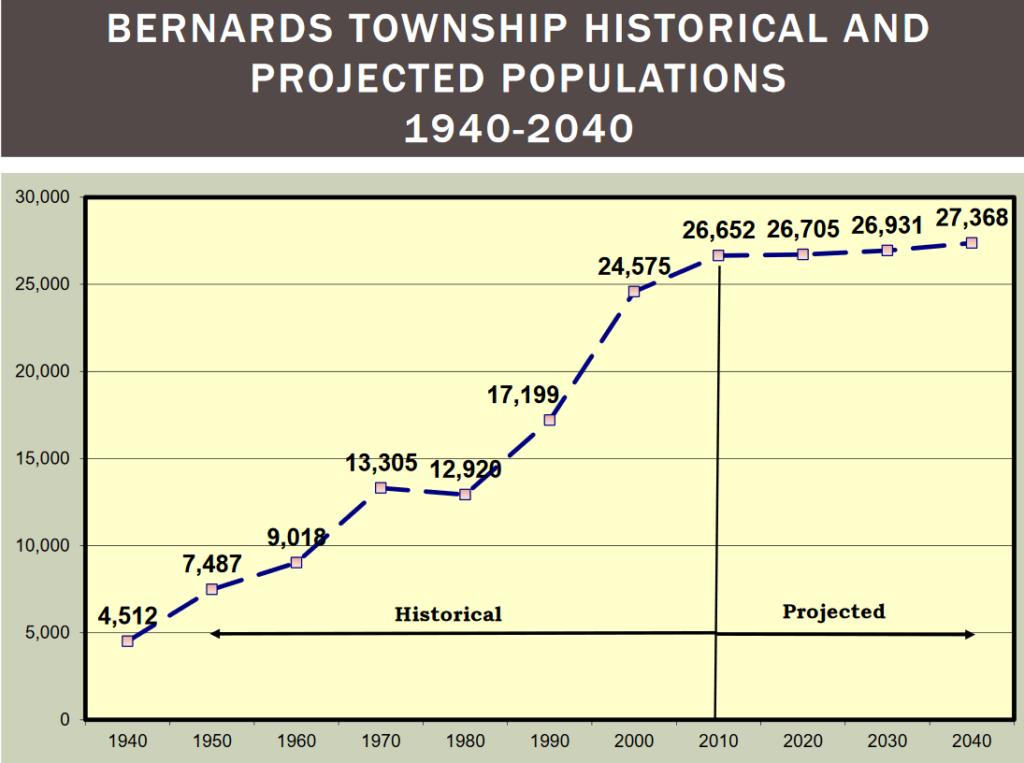Basking Ridge Population Projections