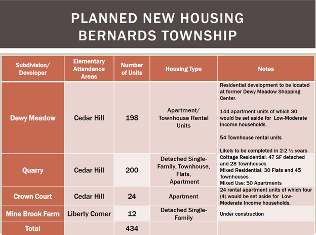Planned Housing Development