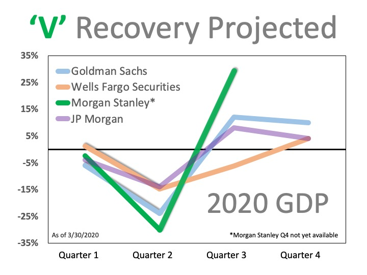 V-recovery anticipated