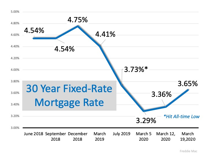 mortgage interest rates through the years