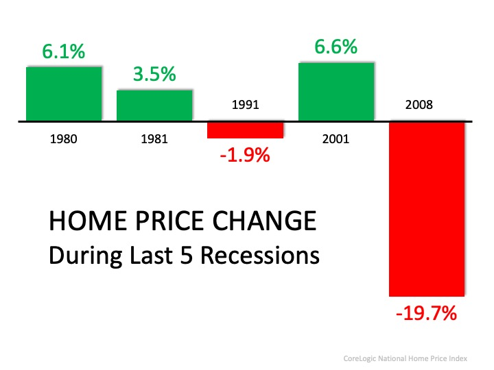 home price changes during recessions
