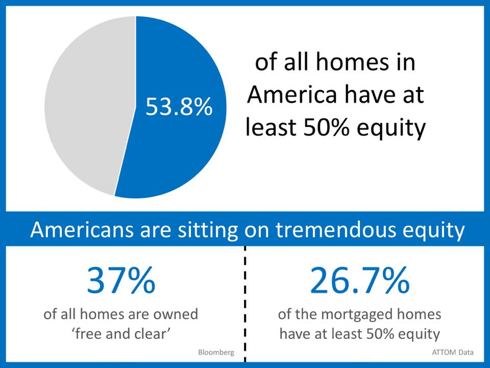People have more equity than before