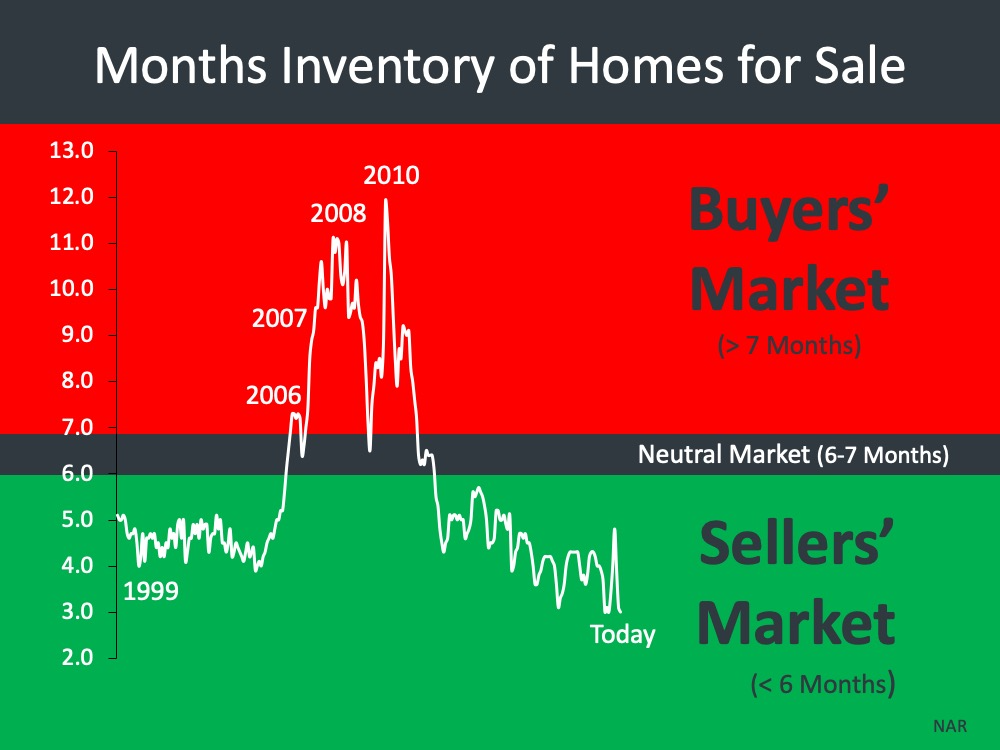 Inventory levels - last 11 years